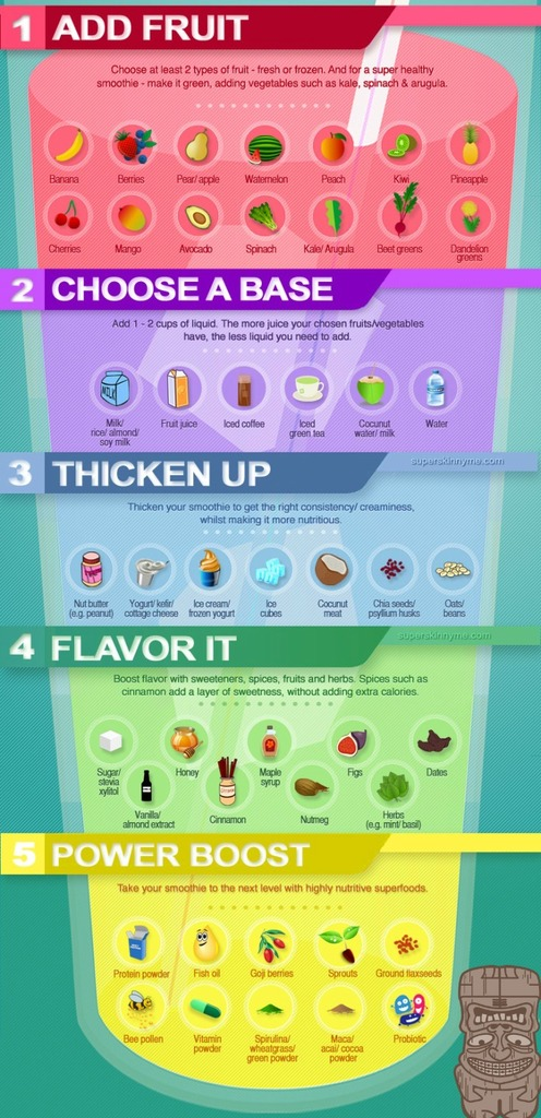 joyo smoothies how to build a healthy food