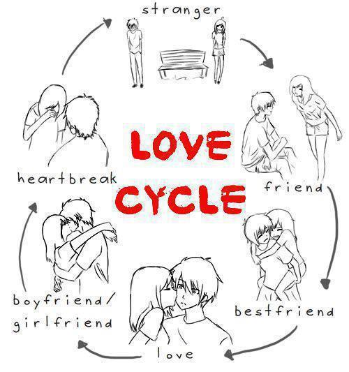 boy, cycle, girl, love, relationship - image #307999 on Favim.com