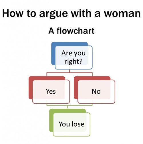 chart, funny, girls , text, women