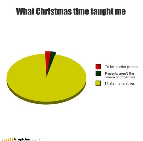 funny, graphs, lmfao, lol, true